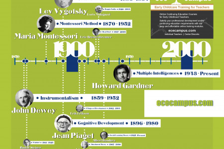 Early Childhood Education - History of Theoretical Perspectives Infographic