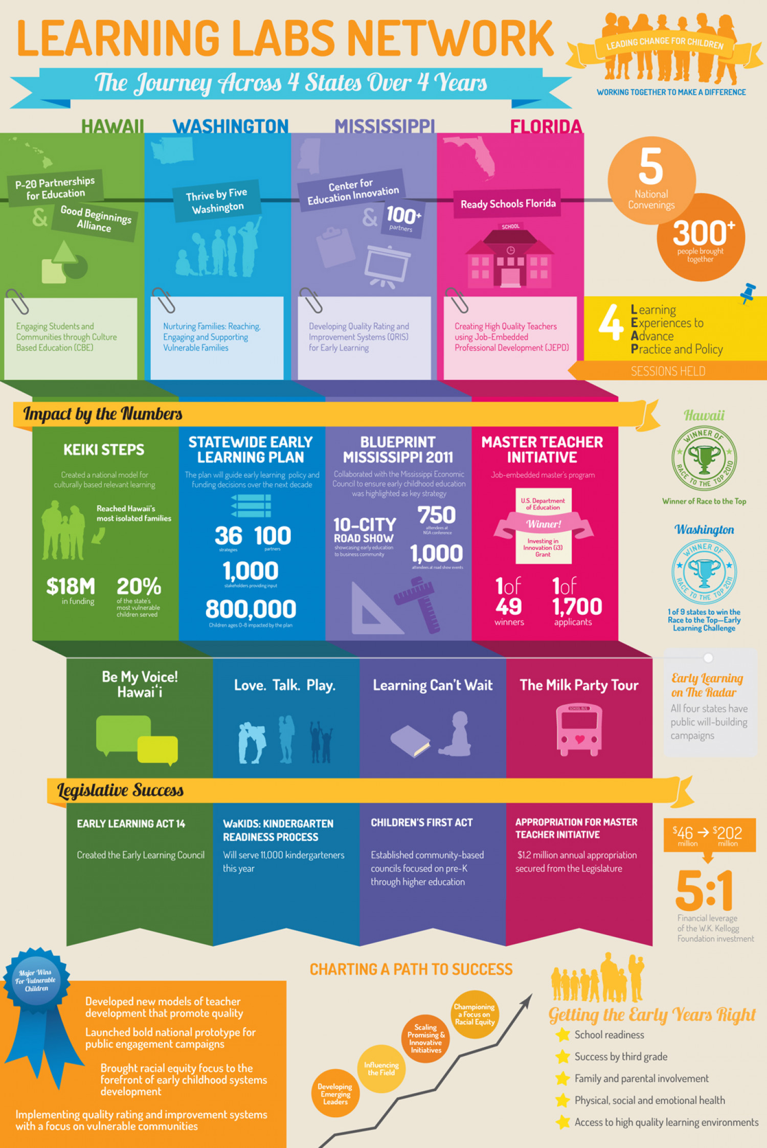 Early Learning Childhood Education Infographic