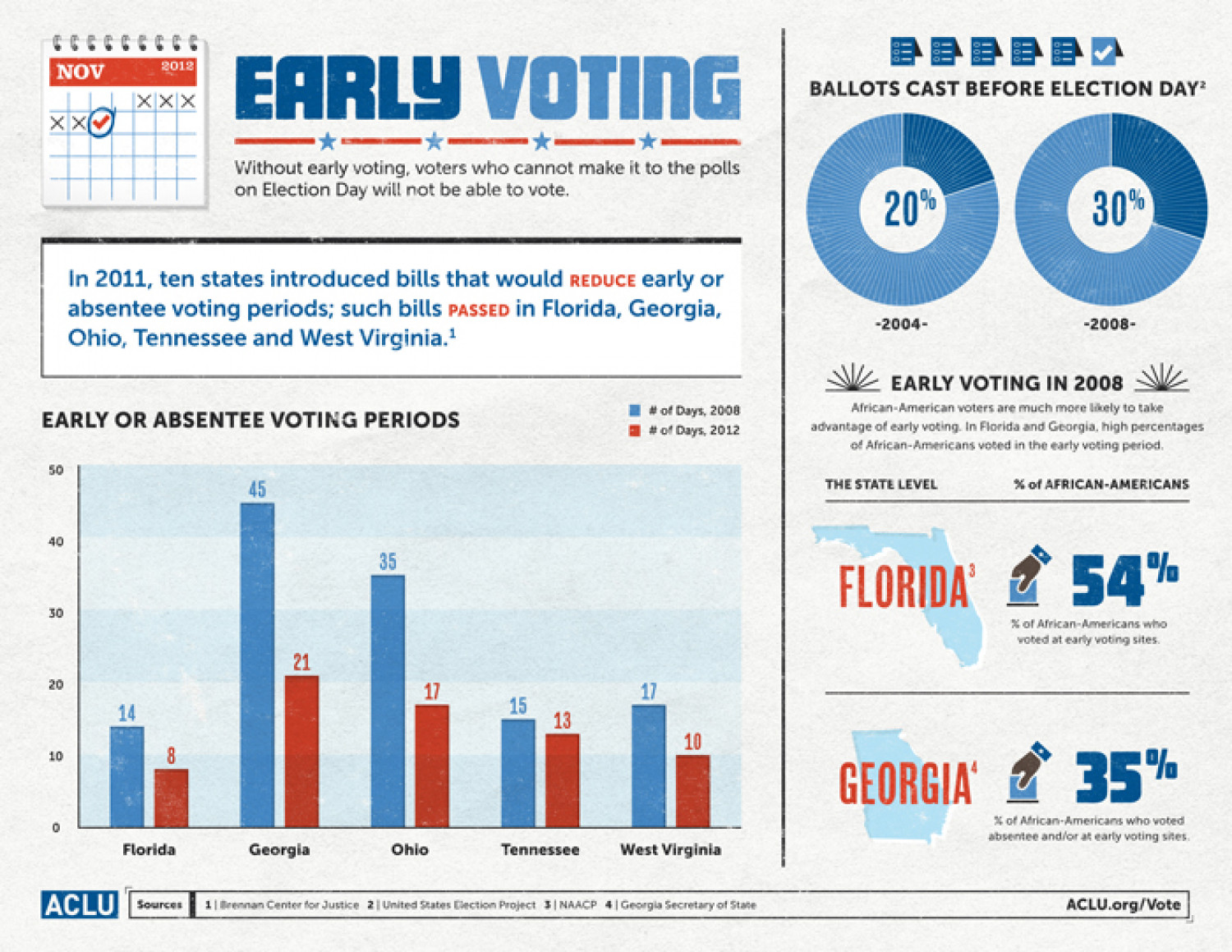 Early Voting Infographic