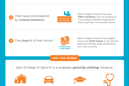 earn it keep it save it infographic Infographic