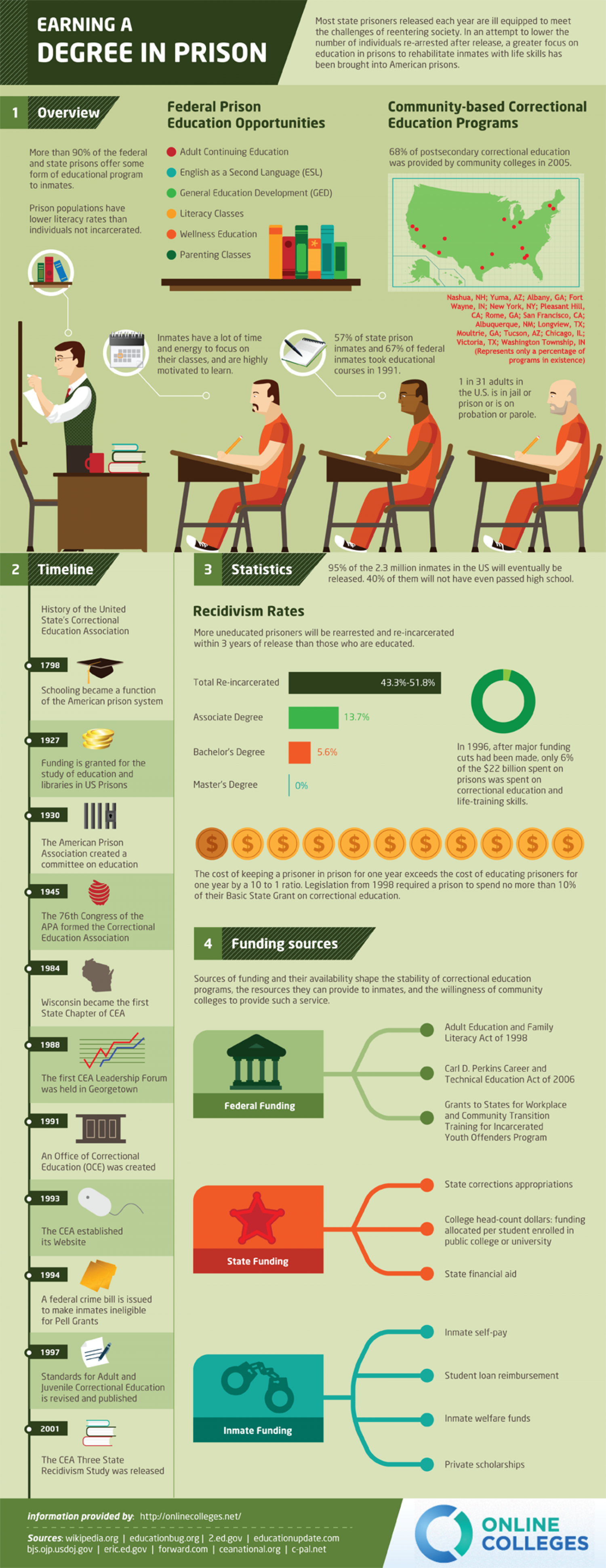 Earning a Degree in Prison Infographic