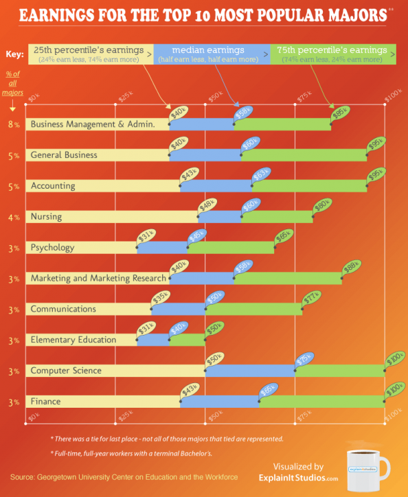 Earnings from the Top 10 Most Popular College Majors Infographic