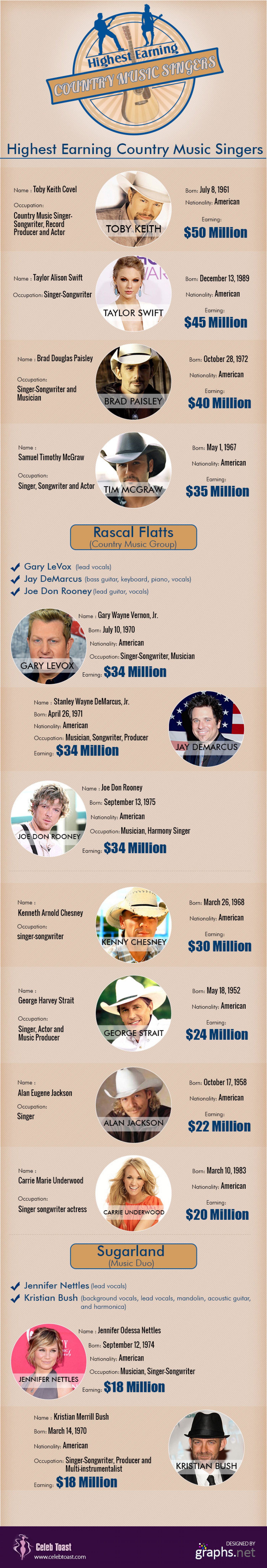 Highest earnings country music singers  Infographic