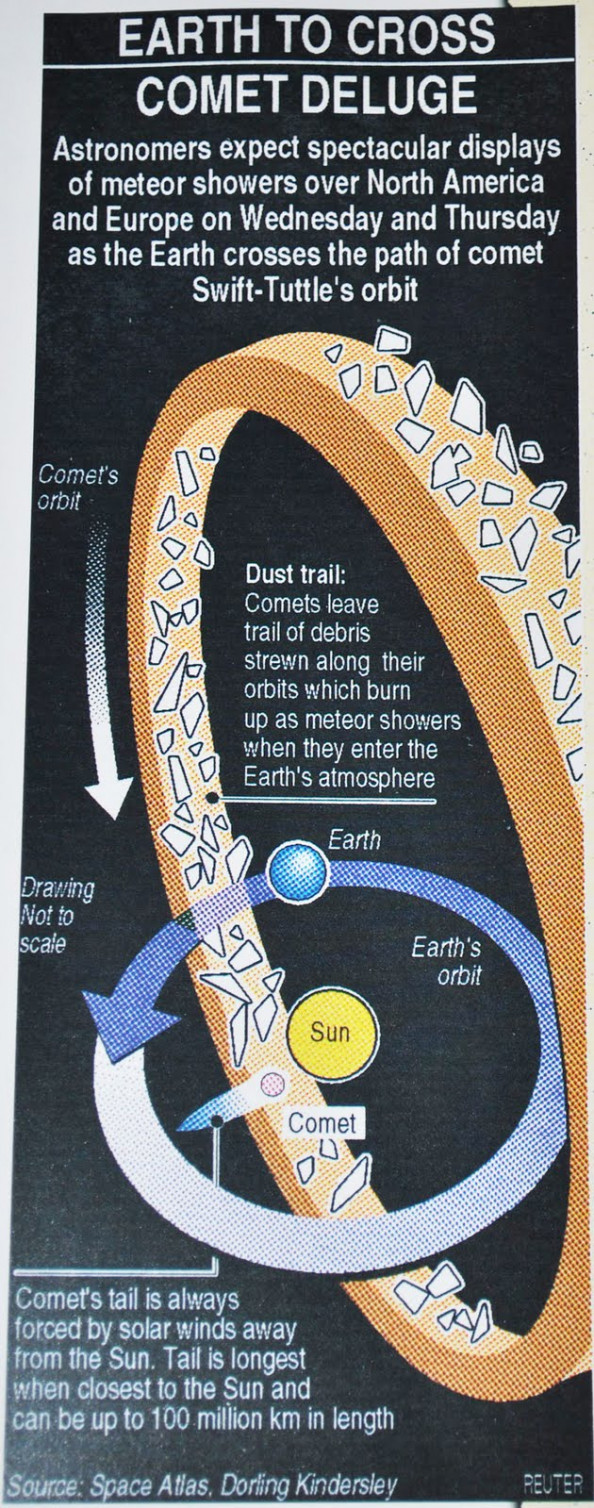 Earth To Cross: Comet Deluge Infographic