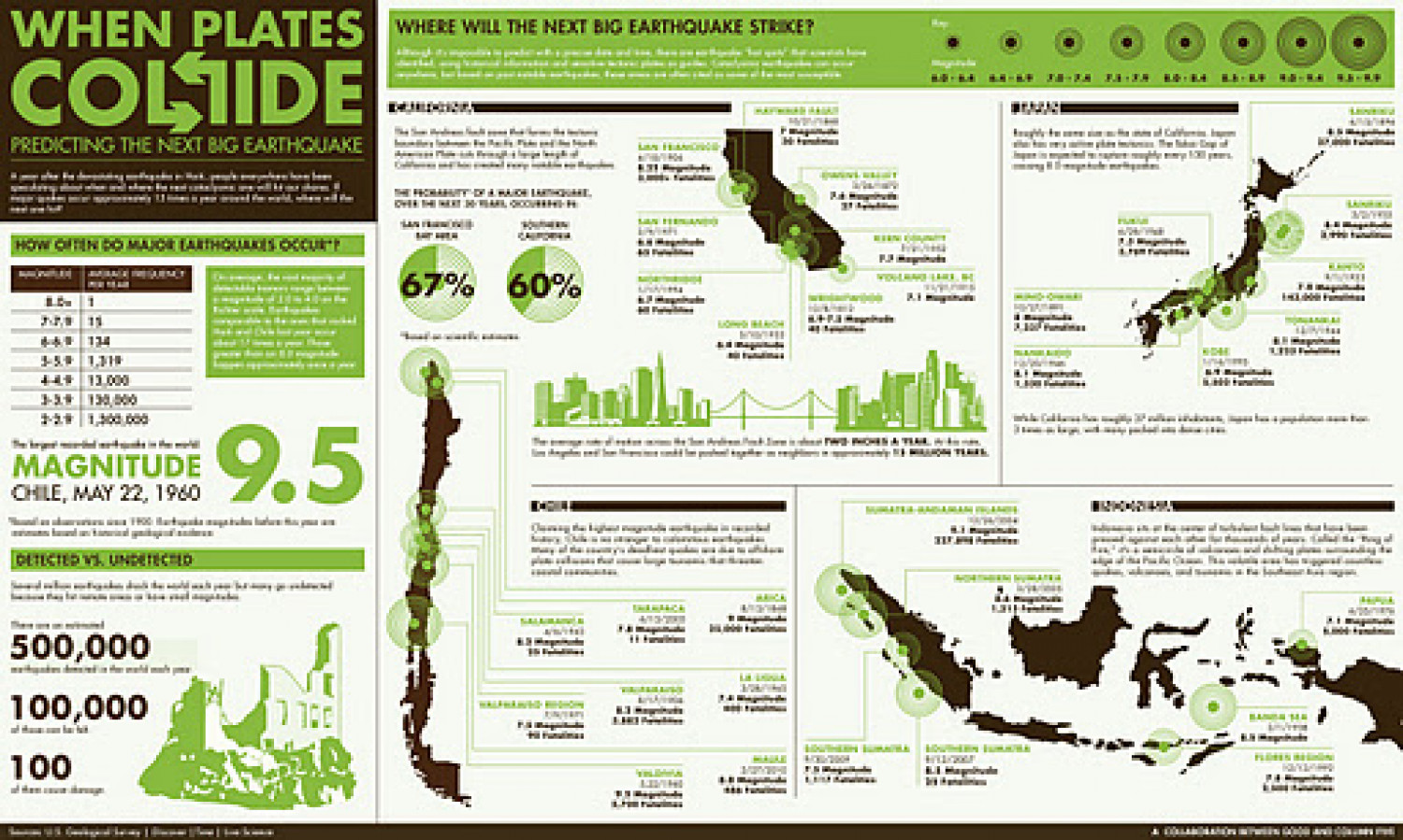 Earthquake Infographic Infographic