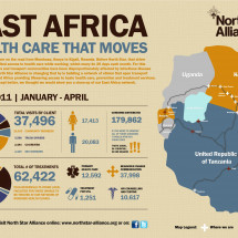 East Africa: Health Care that Moves  Infographic
