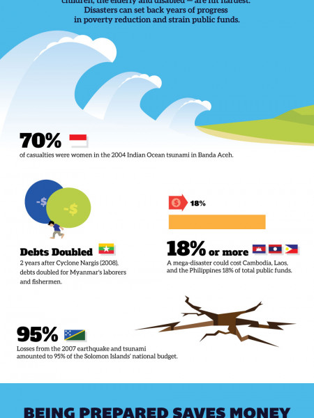 Natural disasters: East Asia Pacific - A region at risk Infographic