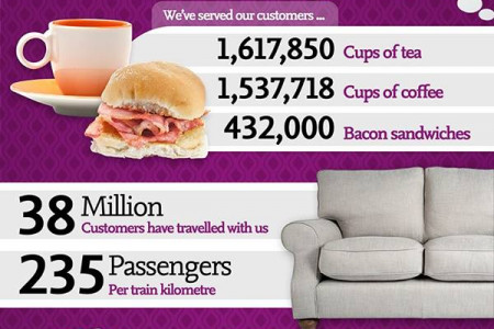 East Coast Trains - 2 Twitter Years On Infographic
