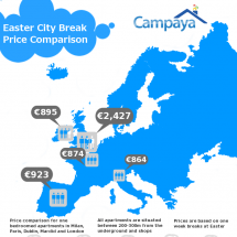 Easter City Breaks, Price Comparison Infographic