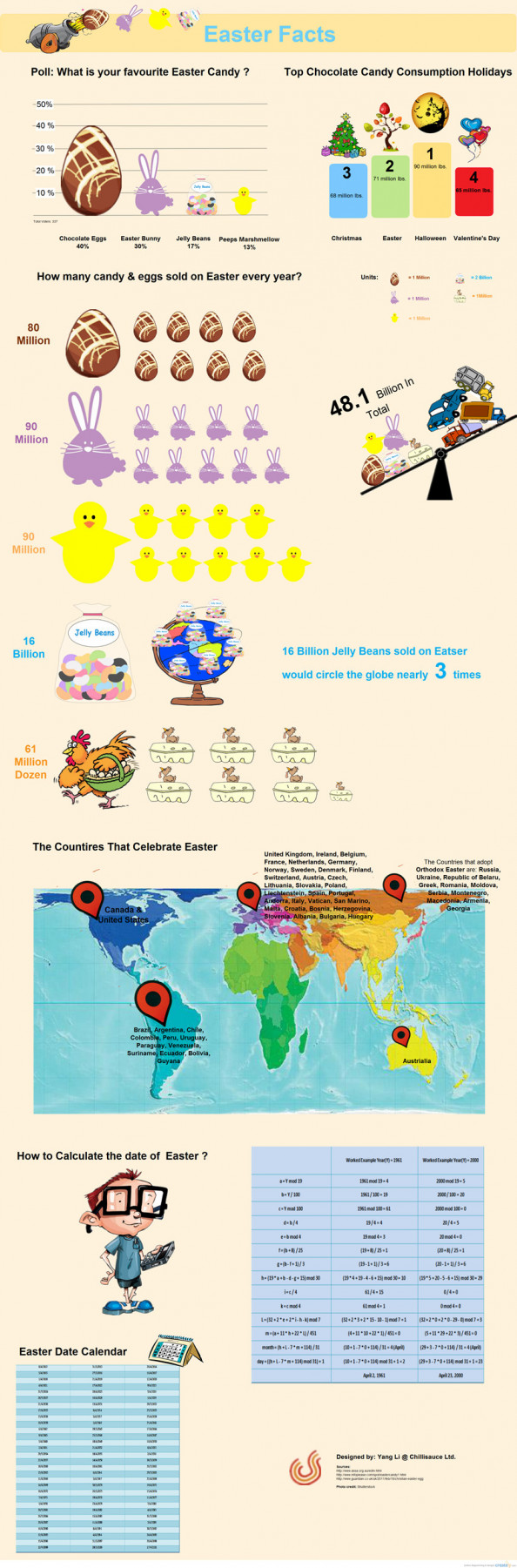 Easter Facts Infographic