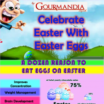 Easter Will Not be Complete Without Eggs Infographic