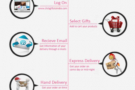 Easy Way To Shop Online  Infographic