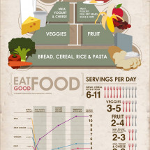 Eat Good Food Infographic