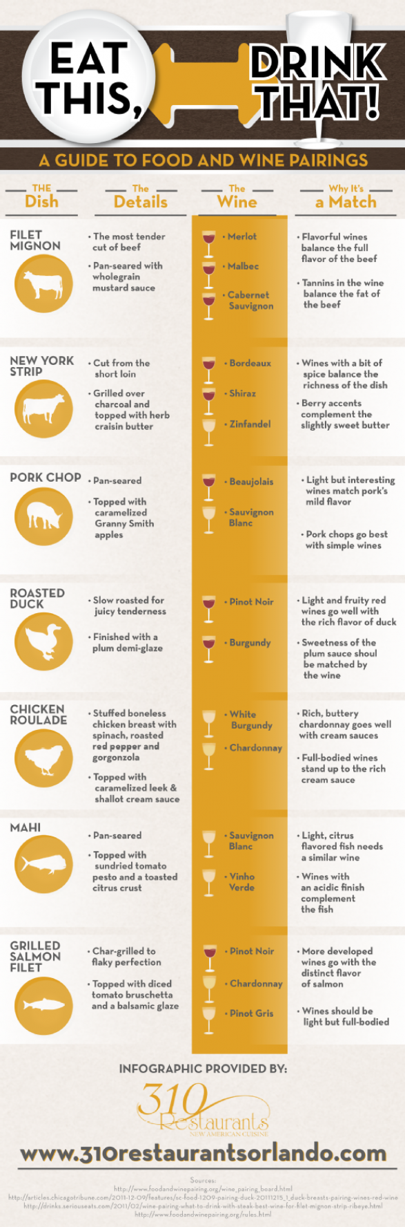 Eat This, Drink That! A Guide to Food and Wine Pairings