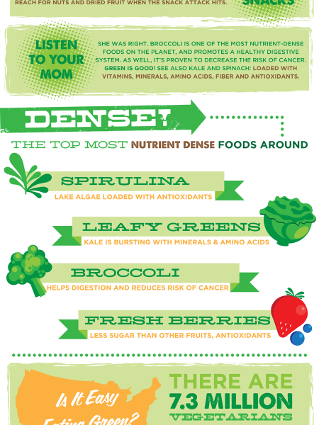 Eat Your Greens Infographic