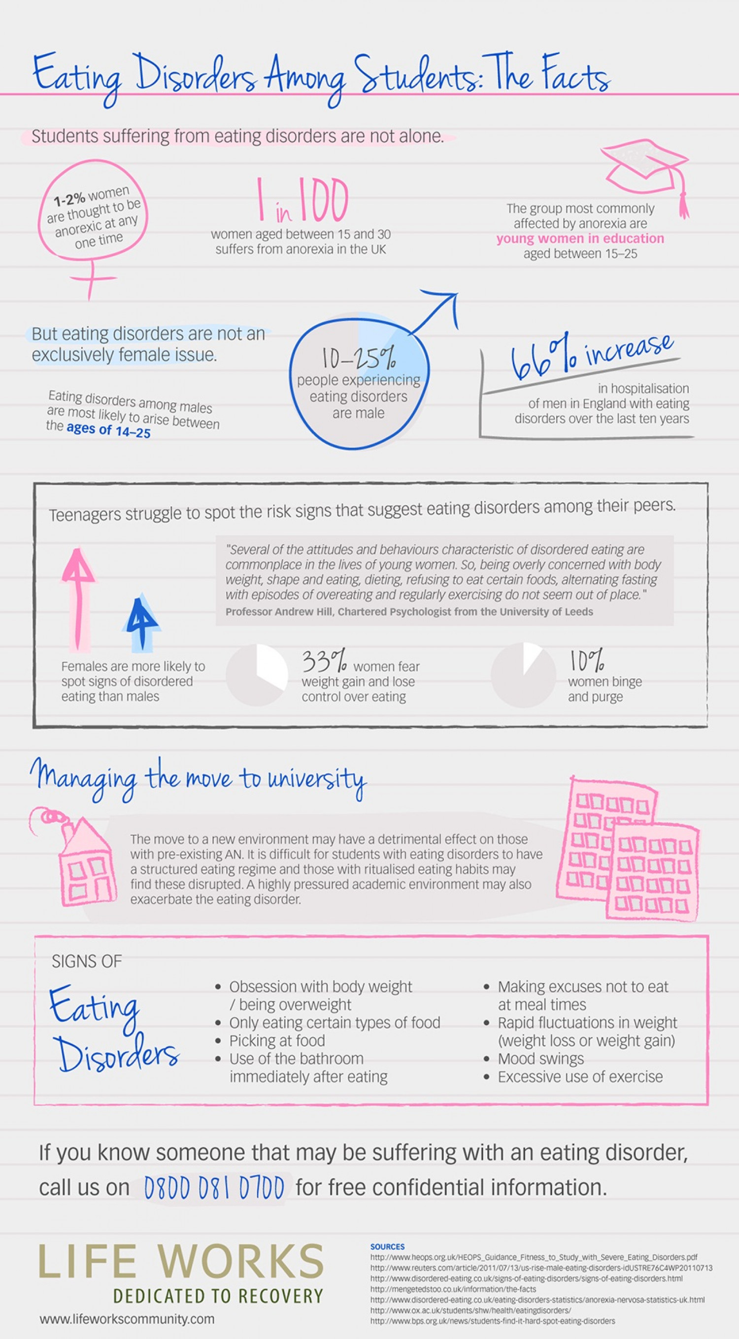 Eating Disorder infographic  Infographic