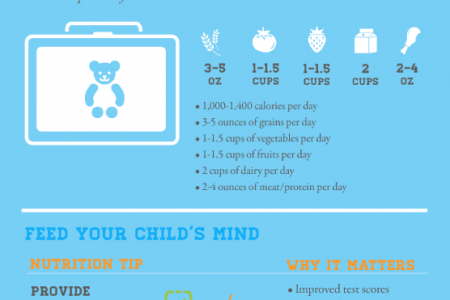 Eating for Education: The Link Between Food and Learning Infographic
