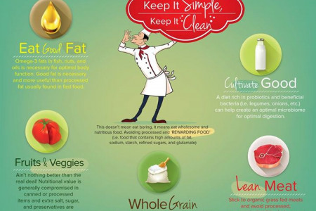 Eating: Keep It Simple, Keep It Clean Infographic