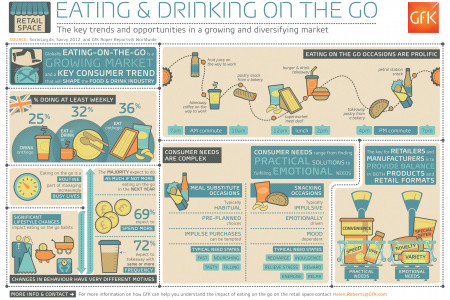 Eating on the Go Infographic