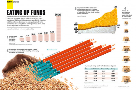 Eating up funds Infographic