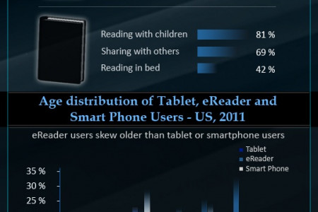 eBook Market 2012 - US, UK, Canada, Australia Infographic