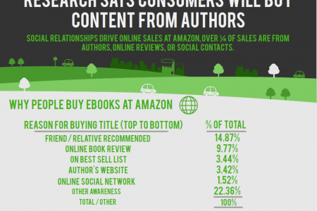 Ebooks Infographic