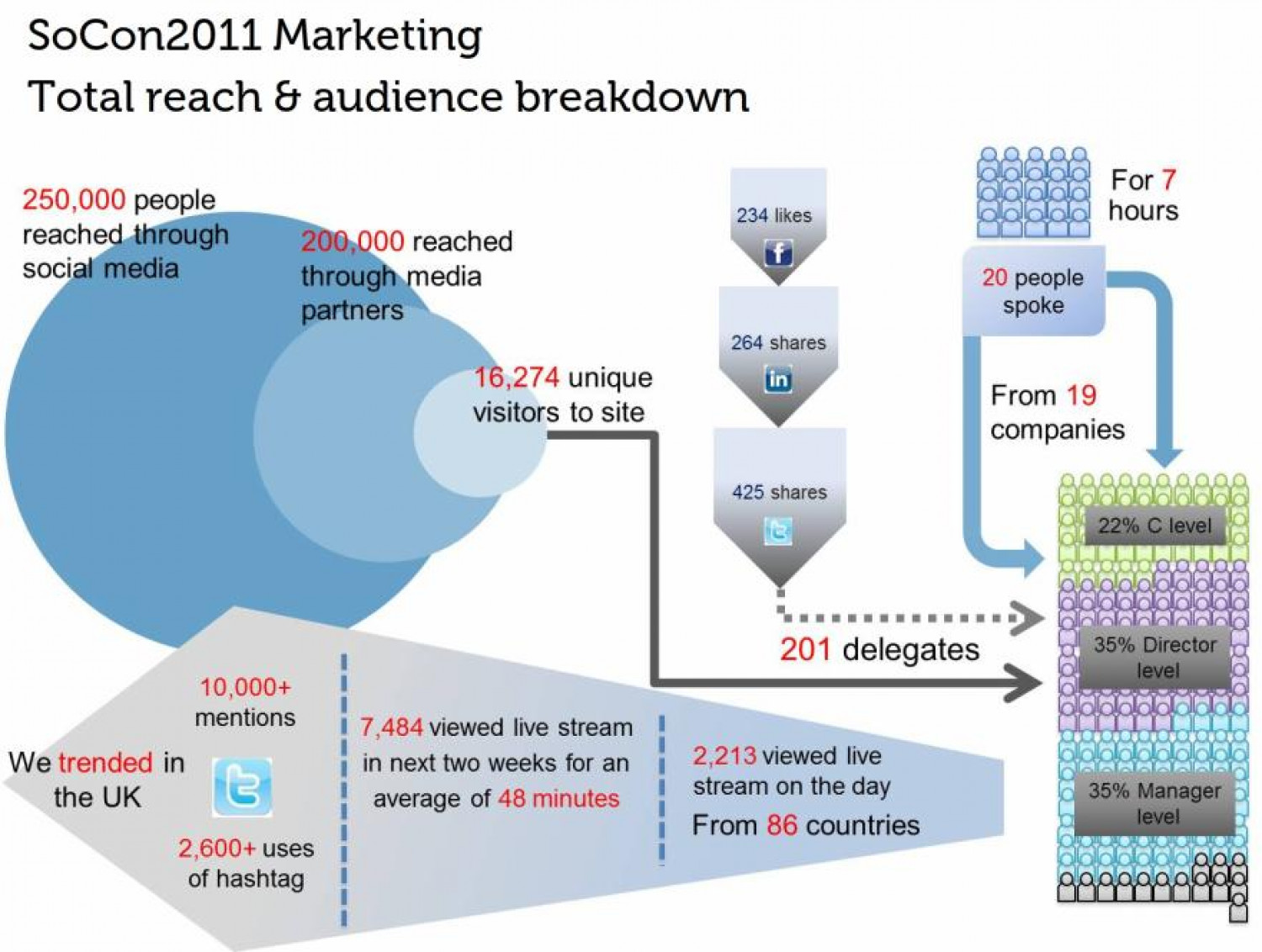 EBriks - Socon Marketing Conference Statistics 2011 Infographic