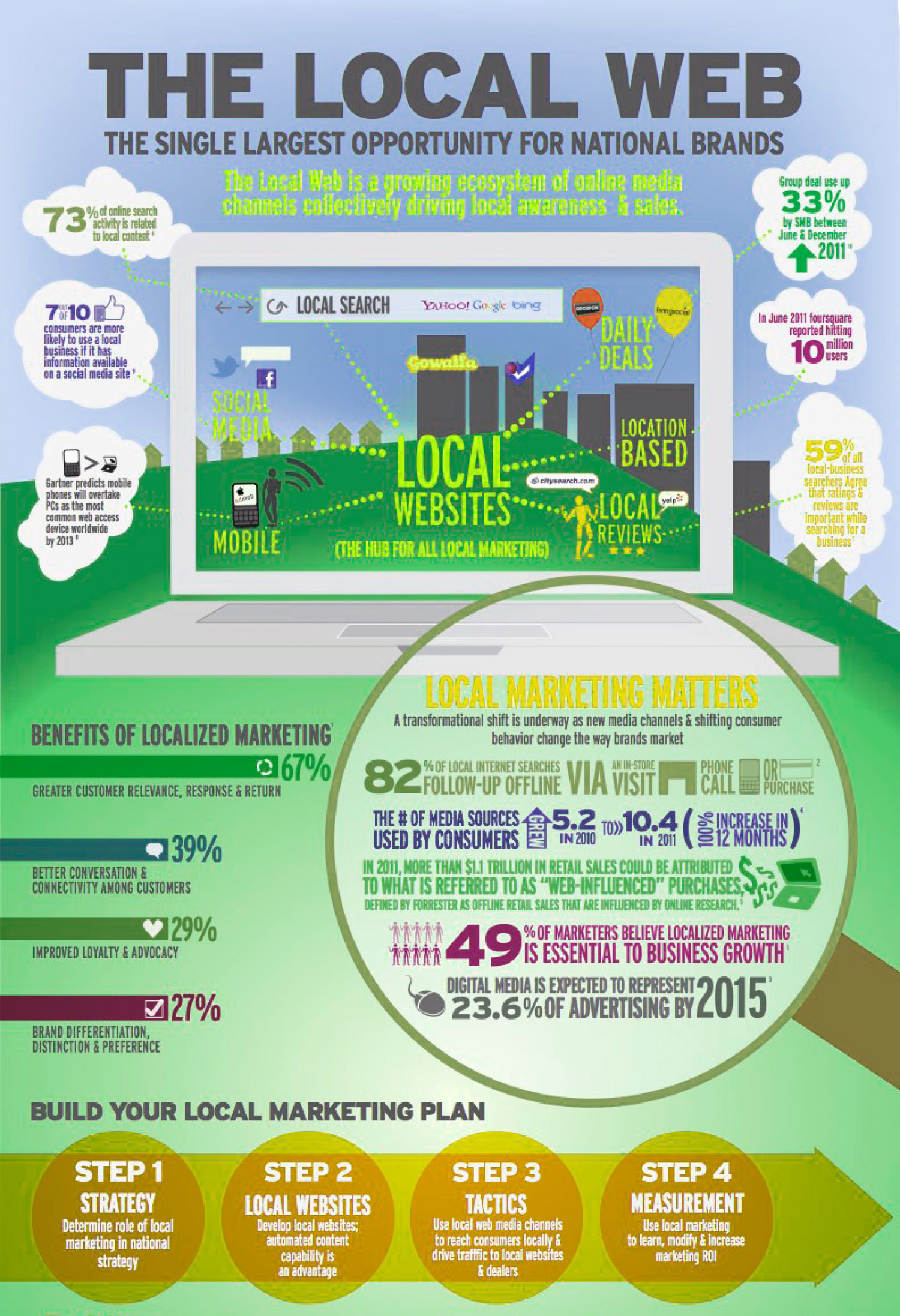 Ebriks-Local seo Infographic