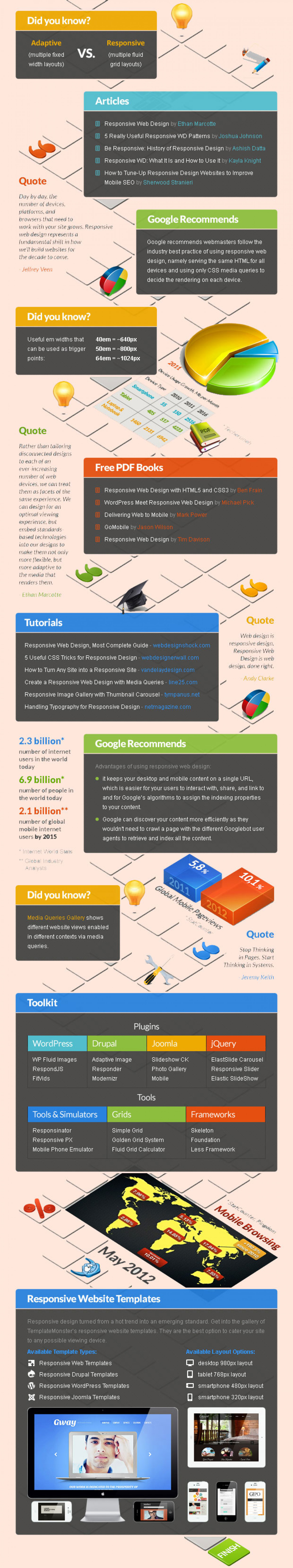 EBriks-Responsive Website Design Approach Infographic. Infographic