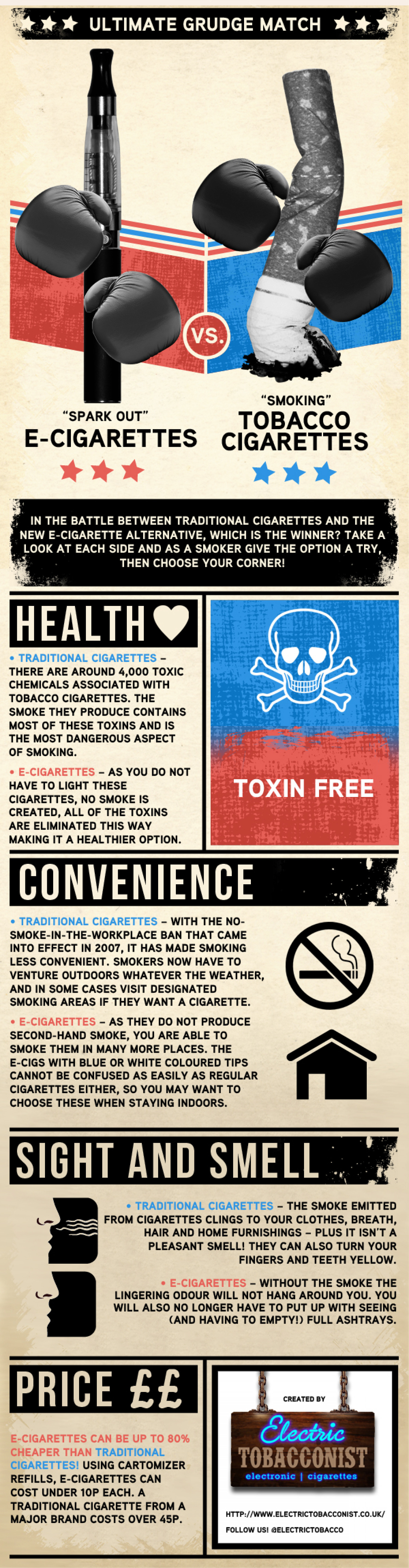 E-Cigarettes Vs. Tobacco Cigarettes Infographic