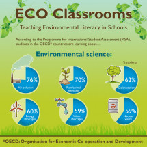 ECO Classrooms Infographic