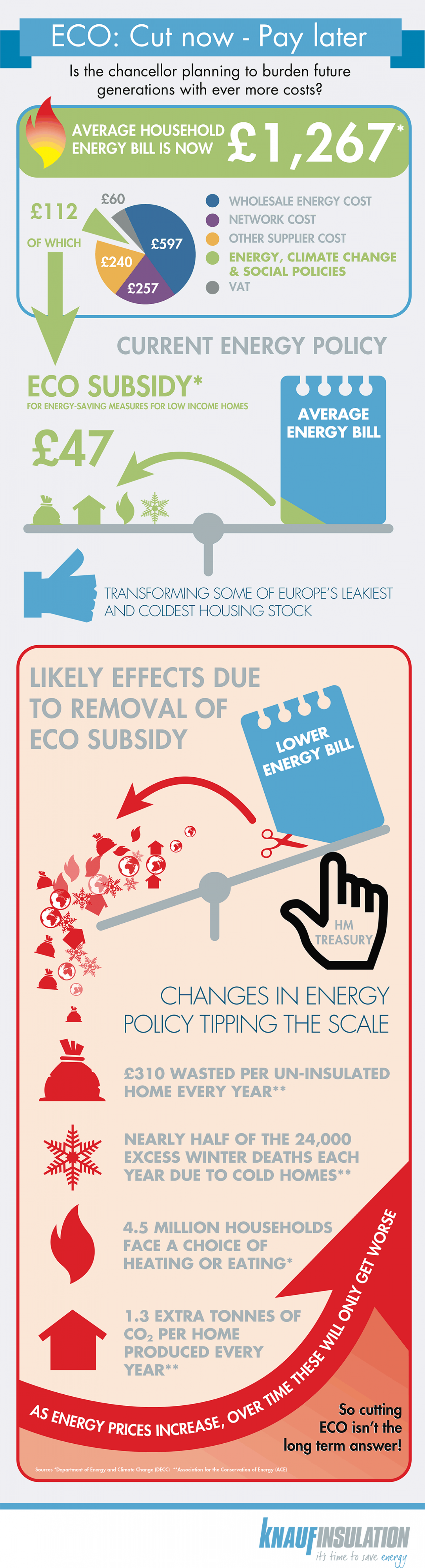 ECO: Cut now - Pay later Infographic