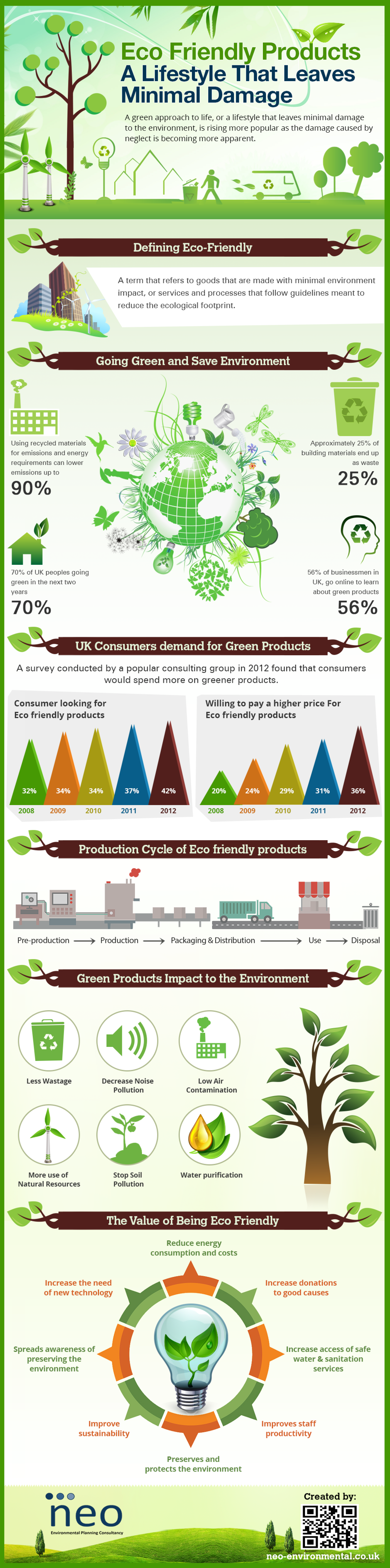 Eco Friendly Products - A Lifestyle That Leaves Minimal Damage Infographic