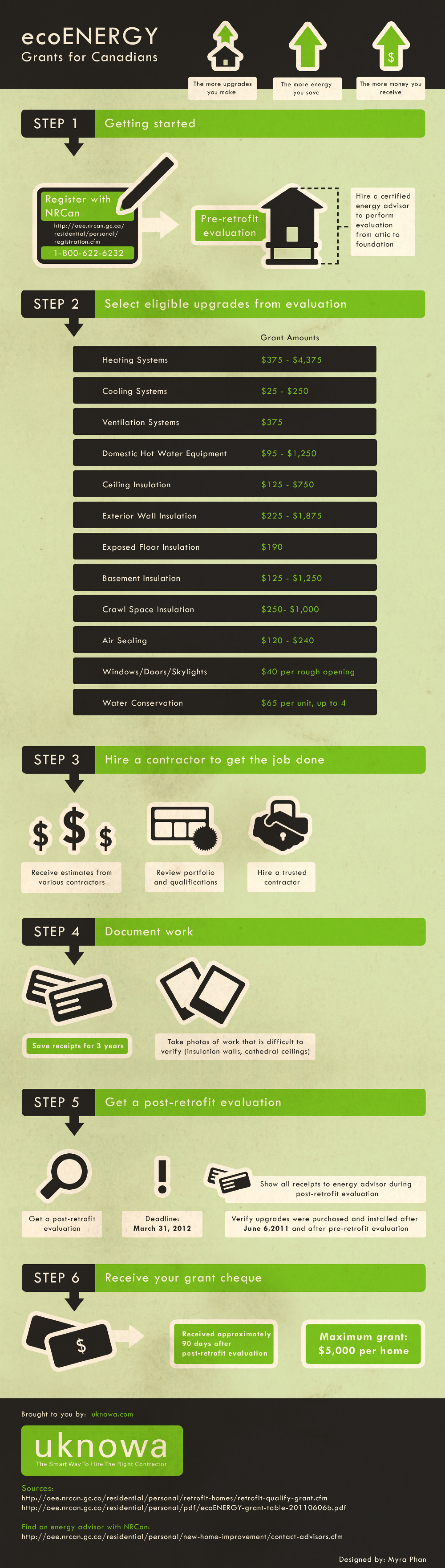 ecoEnergy Retrofit Program Infographic