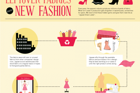 Eco-Fashion Is Becoming More Mainstream Infographic