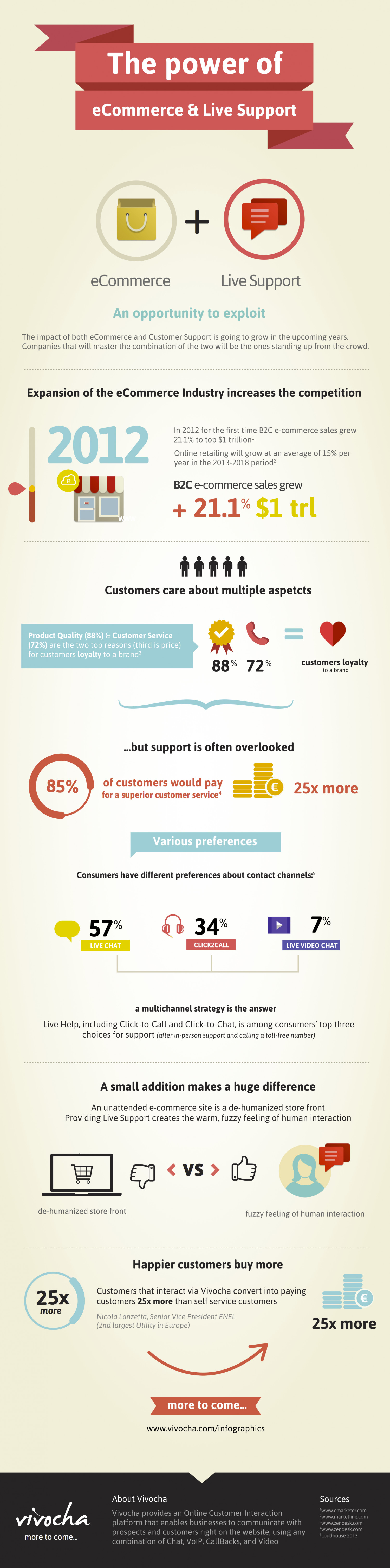 Ecommerce + Live Support Infographic
