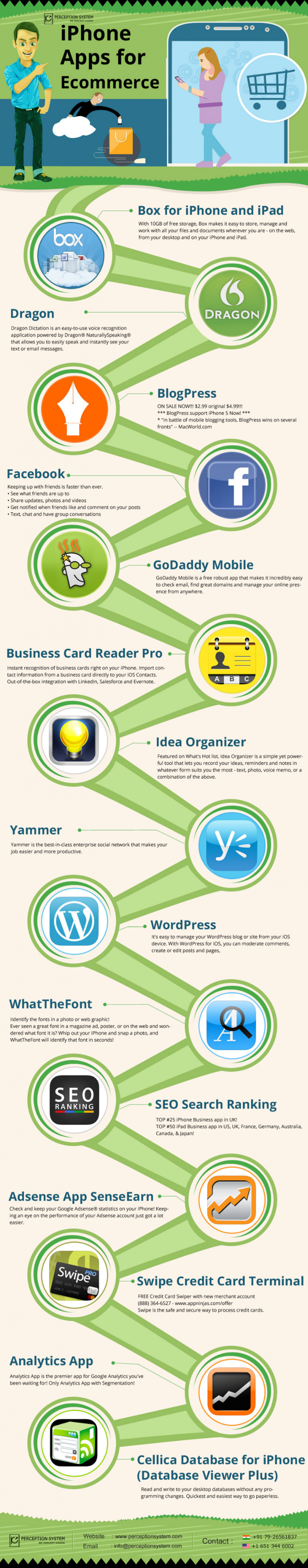 iPhone Apps for Ecommerce Infographic