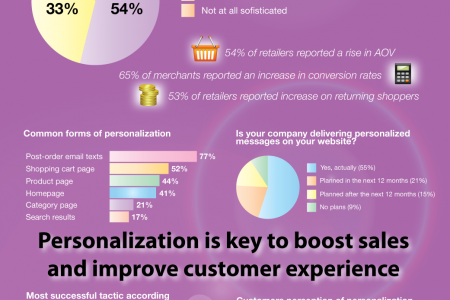ECommerce Goes Personal Infographic