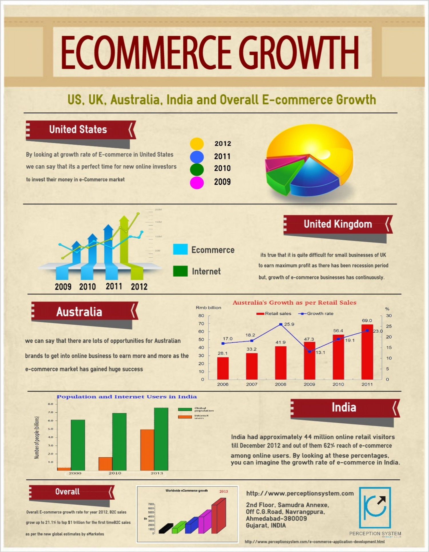 E-commerce Growth Rate: Which country wears the cap of Success?  Infographic