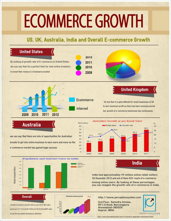 ecommerce growth rate which country wears the cap of success 512f23d5b75ec w587 Ecommerce Growth in various Countries (InfoGraphic)