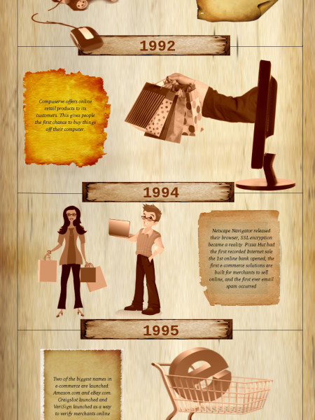Ecommerce History: You Should Know Infographic
