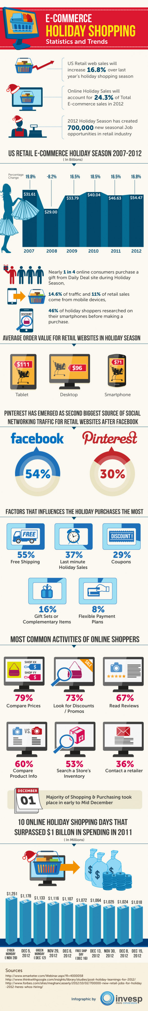 ecommerce holiday shopping statistics and trends 508d65de3e4c3 w587 E commerce Holiday Shopping Statistics and Trends