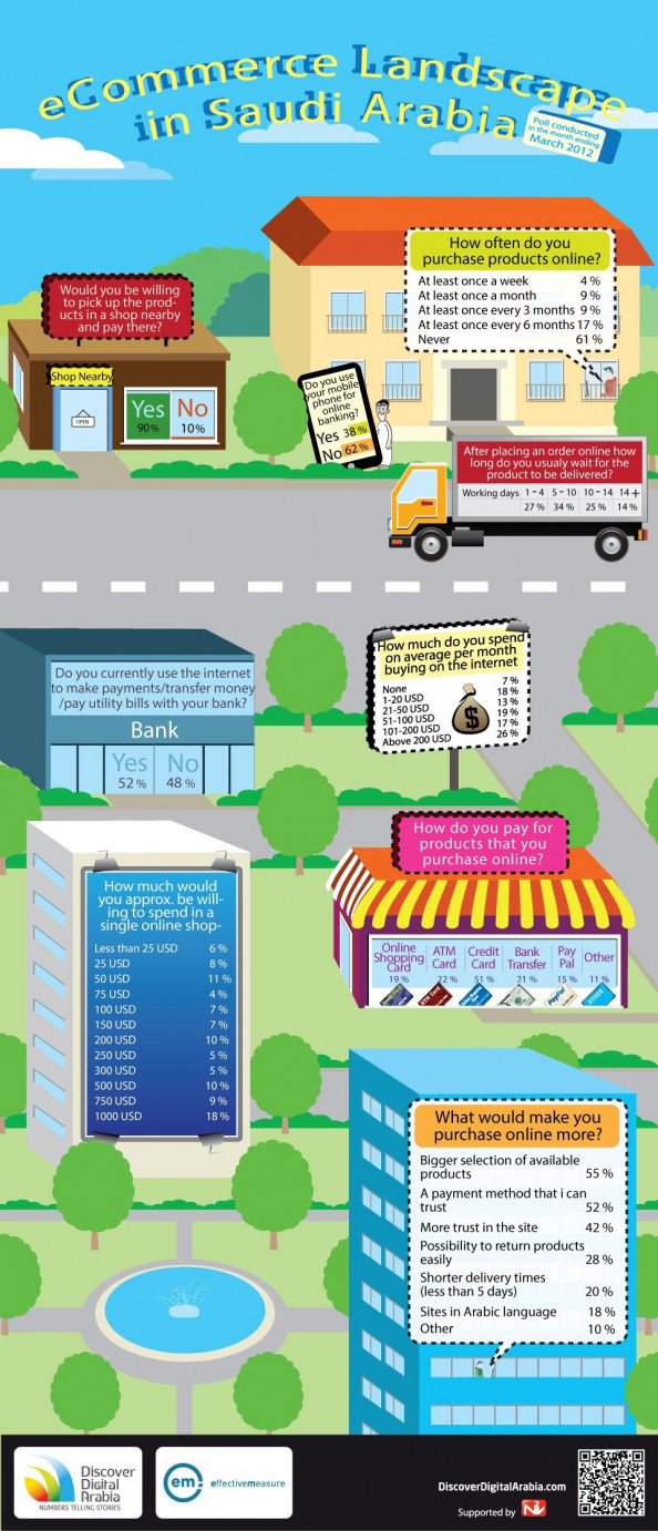 E-commerce Landscape in Saudi Arabia Infographic