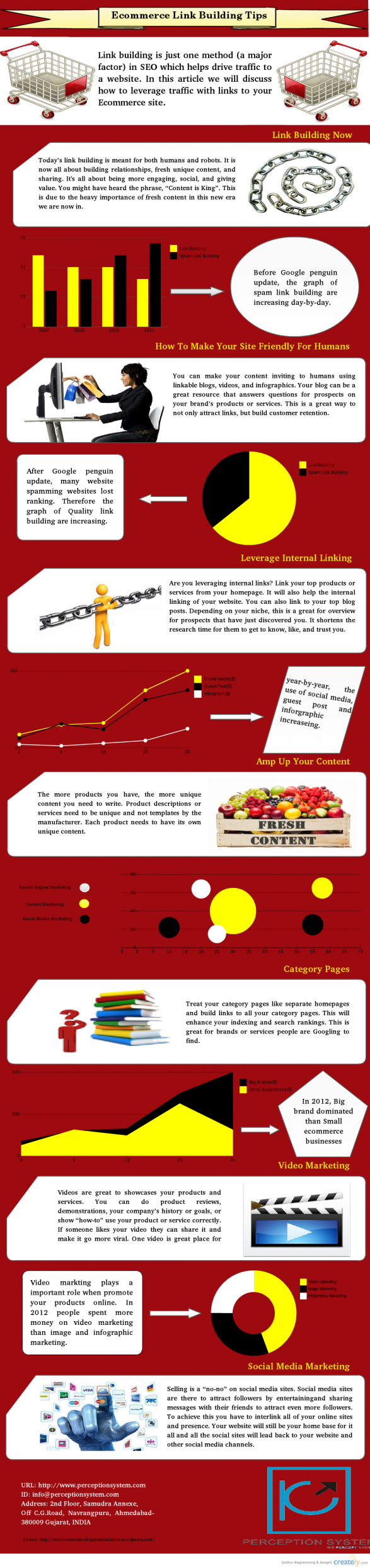Ecommerce Link Building Tips & Strategies in 2013: Infographic
