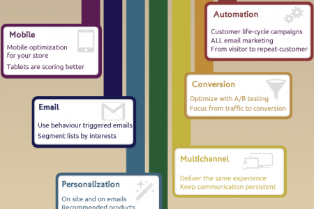 Ecommerce Marketing Trends for 2014 Infographic