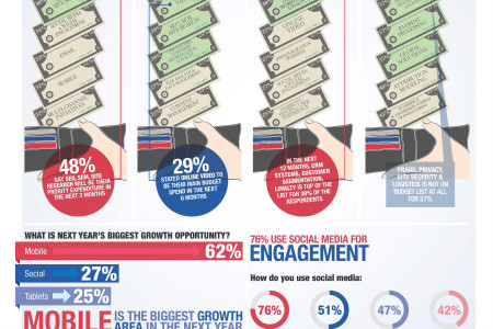 e-commerce spending report Infographic