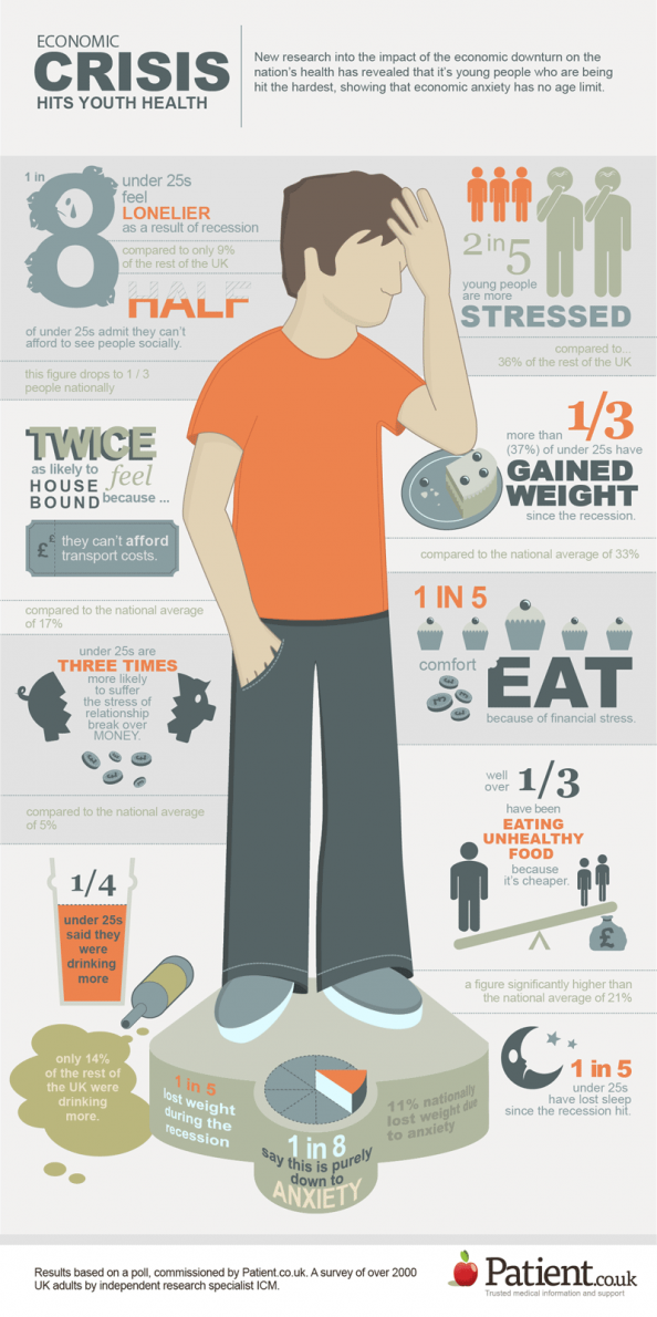 Ecomomic crisis hits youth health Infographic