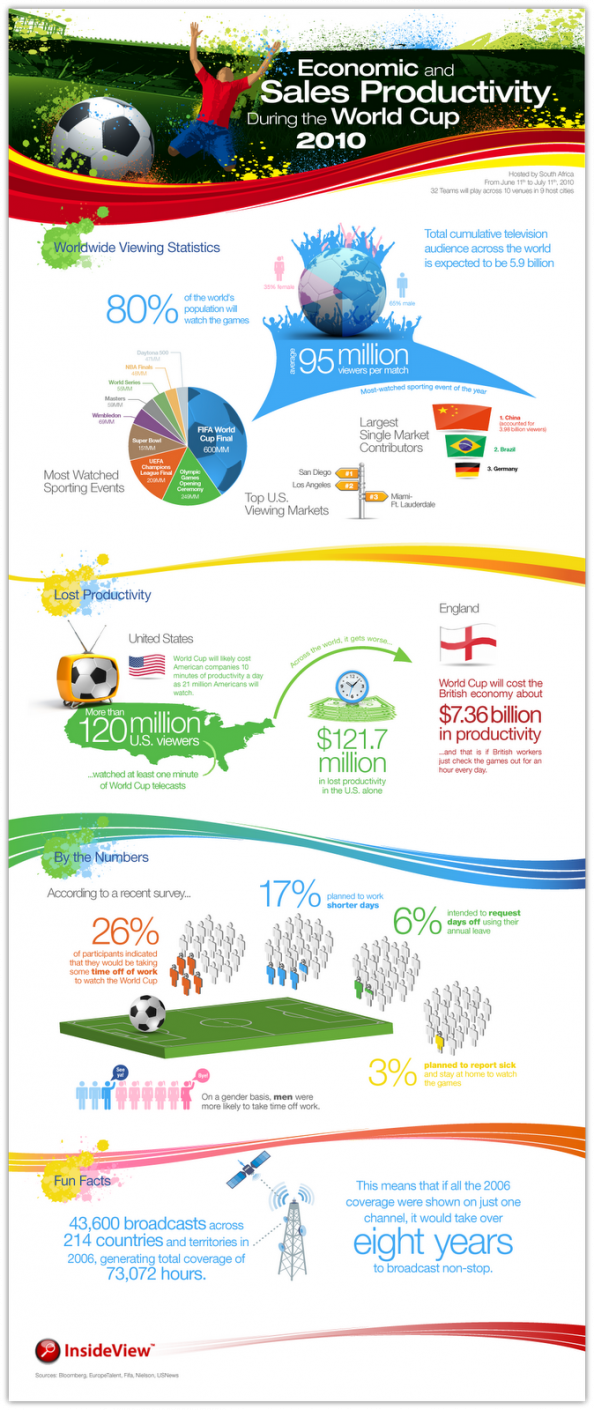 Economic and Sales Productivity During the World Cup 2010 Infographic