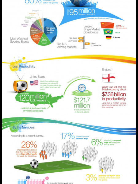 Economic and Sales Productivity During the World Cup Infographic