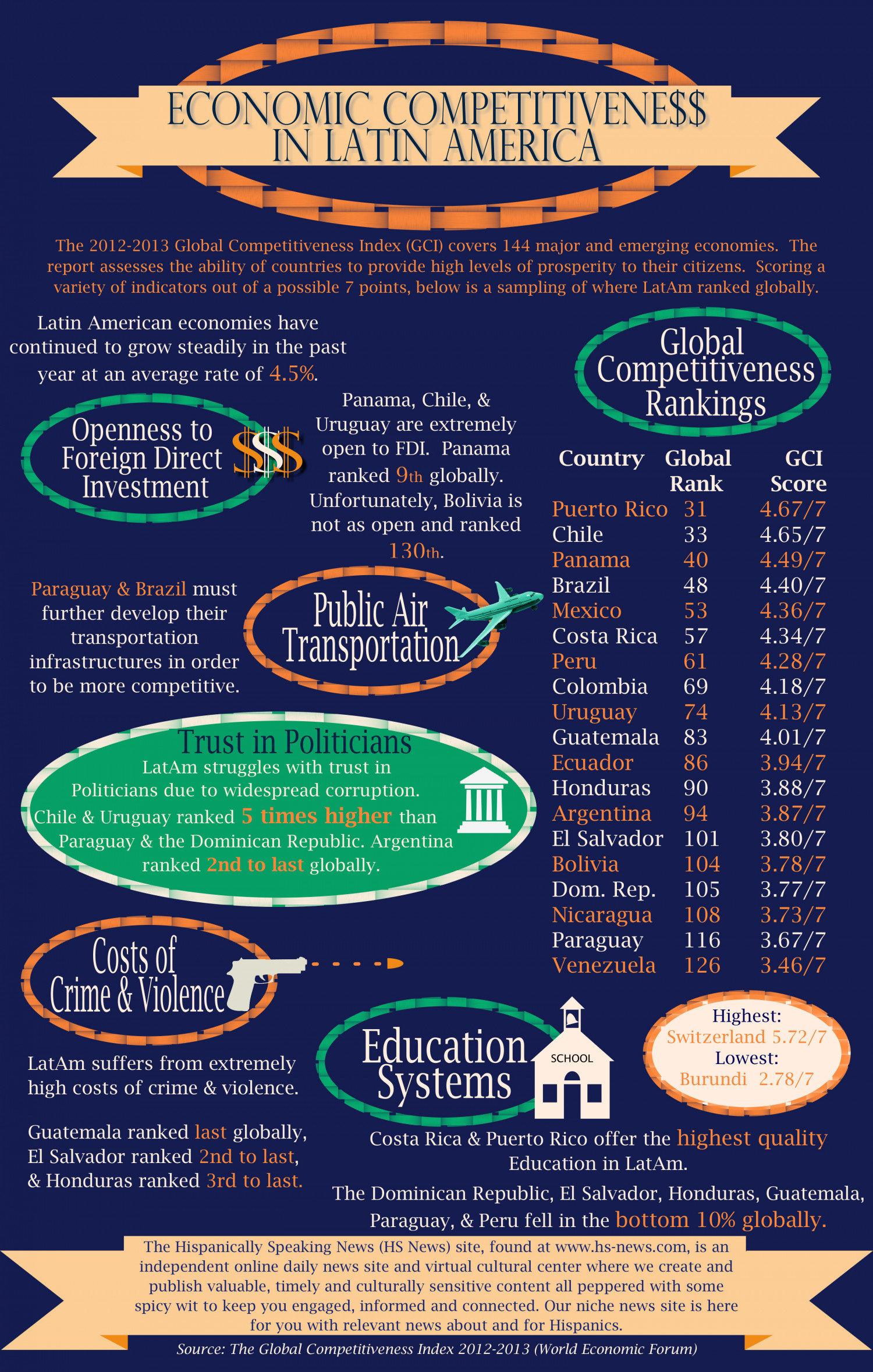 Economic Competitiveness in Latin America Infographic